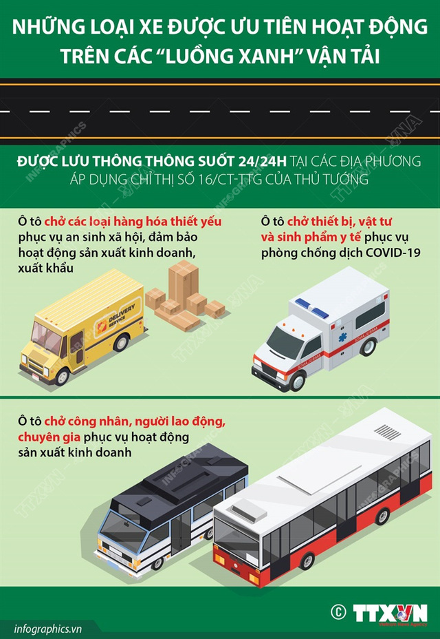 """Những loại xe được ưu tiên hoạt động trên các """"luồng xanh"""" vận tải - Ảnh 1."""