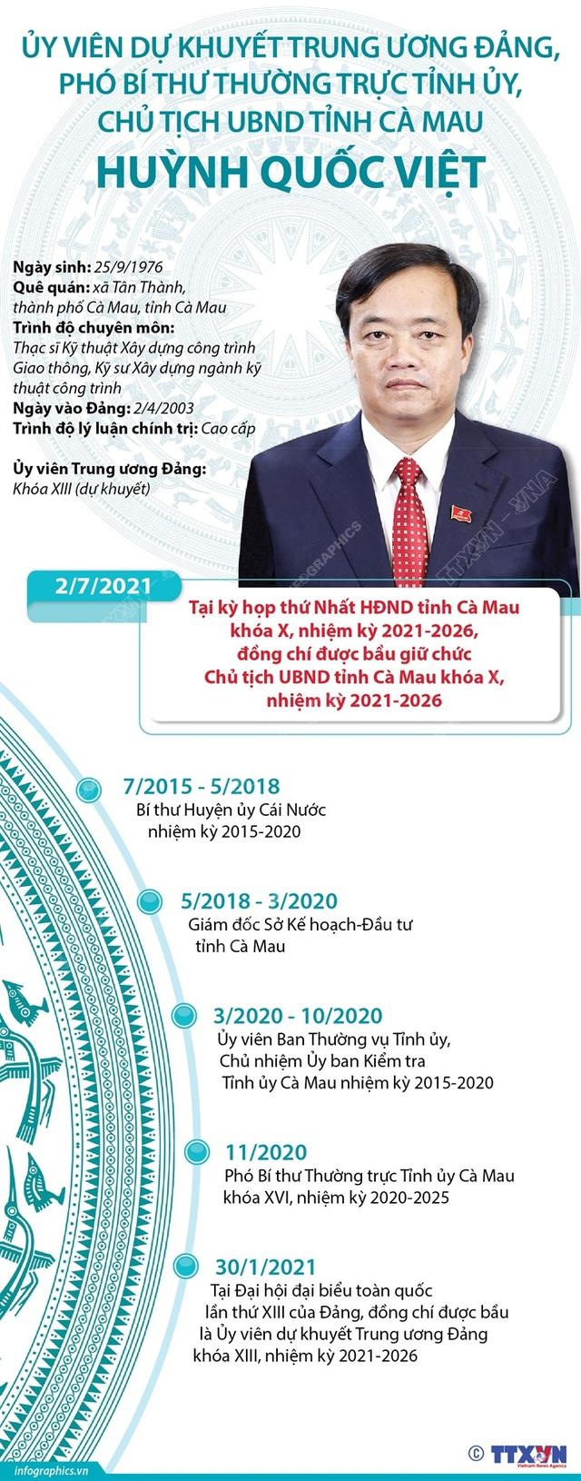 Cà Mau bầu Chủ tịch HĐND và UBND tỉnh - Ảnh 4.