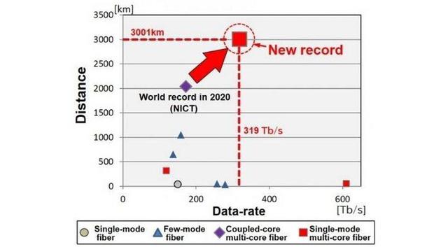 Nhật Bản phá vỡ kỷ lục về tốc độ kết nối Internet - ảnh 1