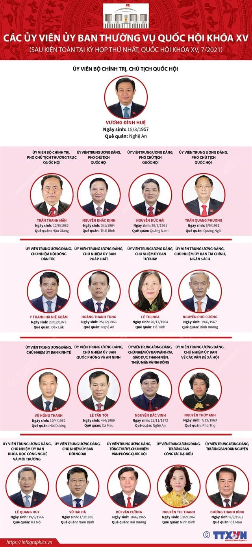 Chân dung 18 lãnh đạo Quốc hội và các cơ quan Quốc hội khóa XV - Ảnh 4.