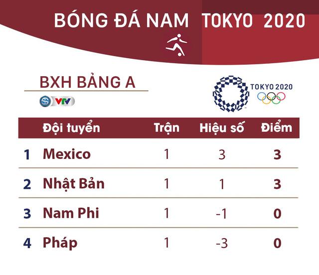 Lịch thi đấu và trực tiếp bóng đá nam Olympic Tokyo 2020 ngày 25/7: Tâm điểm Brazil – Bờ Biển Ngà  - Ảnh 2.