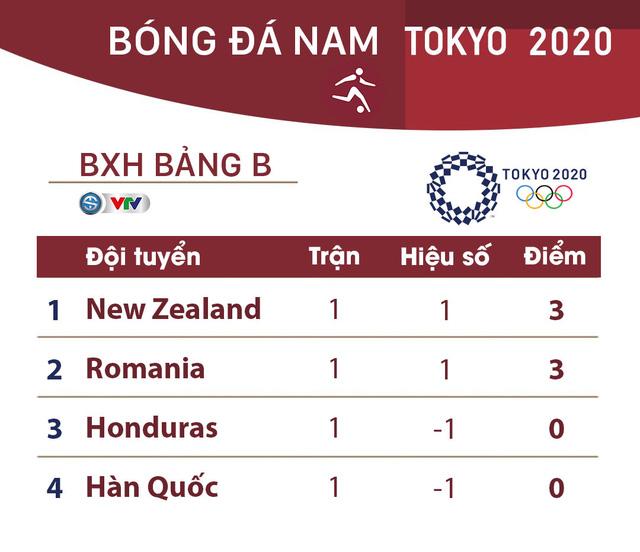 Lịch thi đấu và trực tiếp bóng đá nam Olympic Tokyo 2020 ngày 25/7: Tâm điểm Brazil – Bờ Biển Ngà  - Ảnh 3.
