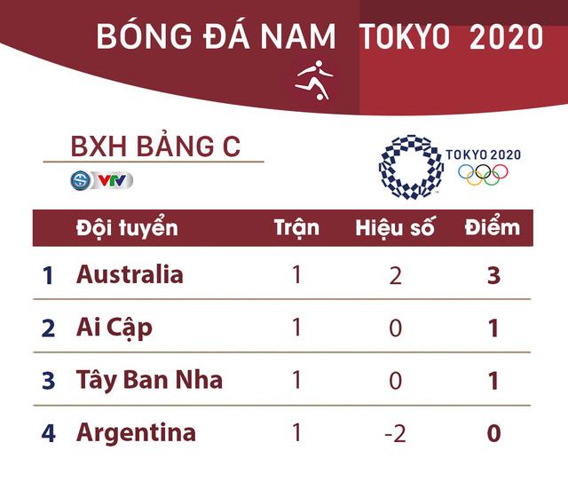 Lịch thi đấu và trực tiếp bóng đá nam Olympic Tokyo 2020 ngày 25/7: Tâm điểm Brazil – Bờ Biển Ngà  - Ảnh 4.
