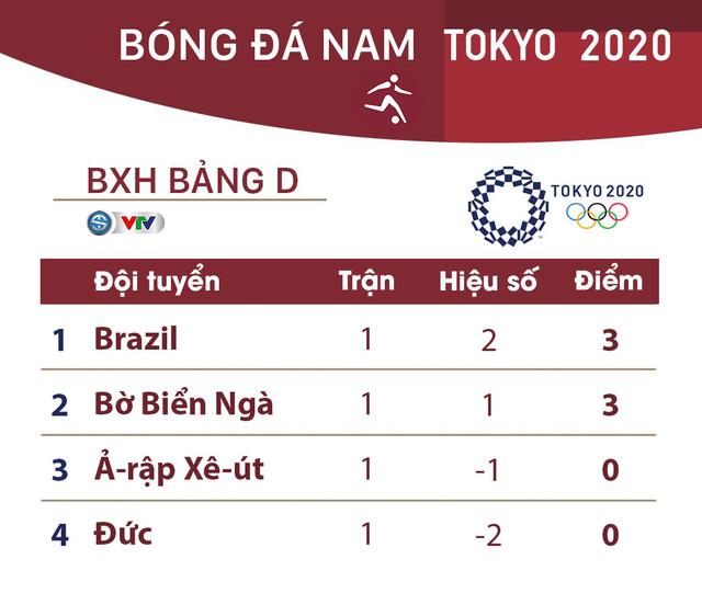 Lịch thi đấu và trực tiếp bóng đá nam Olympic Tokyo 2020 ngày 25/7: Tâm điểm Brazil – Bờ Biển Ngà  - Ảnh 5.