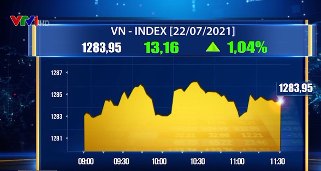 Cổ phiếu dầu khí bứt phá, VN-Index bật tăng hơn 13 điểm - ảnh 1