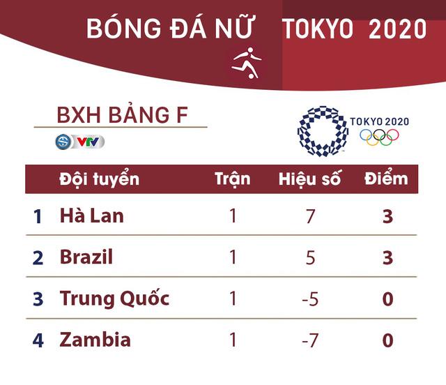 Lịch thi đấu và trực tiếp bóng đá nữ Olympic Tokyo 2020 ngày 24/7: Tâm điểm Nhật Bản - Anh, Hà Lan - Brazil - Ảnh 3.