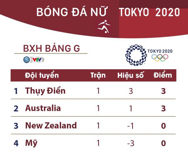 Lịch thi đấu và trực tiếp bóng đá nữ Olympic Tokyo 2020 ngày 24/7: Tâm điểm Nhật Bản - Anh, Hà Lan - Brazil - Ảnh 4.