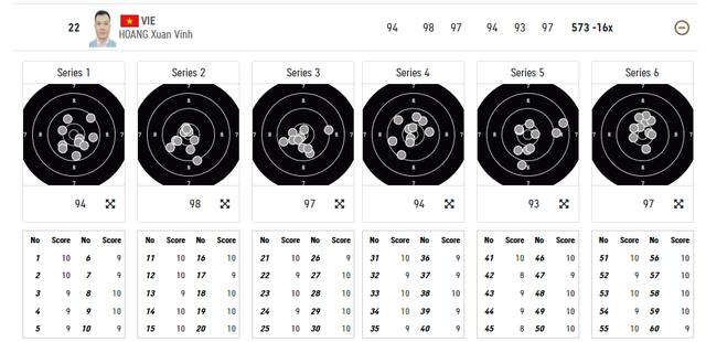 Olympic Tokyo 2020: Xạ thủ Hoàng Xuân Vinh không giành quyền vào chung kết nội dung sở trường 10m súng ngắn hơi nam - Ảnh 2.