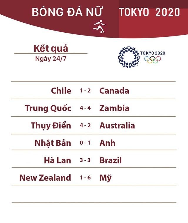 CẬP NHẬT: Kết quả, bảng xếp hạng môn bóng đá nữ Olympic Tokyo 2020 ngày 24/7 - Ảnh 1.