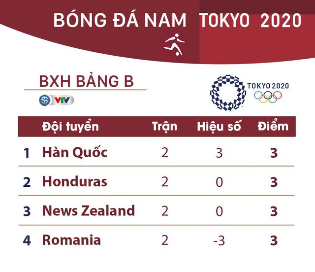 CẬP NHẬT: Kết quả, bảng xếp hạng môn bóng đá nam Olympic Tokyo 2020 ngày 25/7 - Ảnh 3.