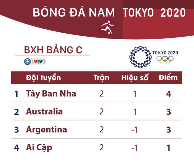 CẬP NHẬT: Kết quả, bảng xếp hạng môn bóng đá nam Olympic Tokyo 2020 ngày 25/7 - Ảnh 4.
