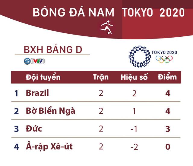CẬP NHẬT: Kết quả, bảng xếp hạng môn bóng đá nam Olympic Tokyo 2020 ngày 25/7 - Ảnh 5.