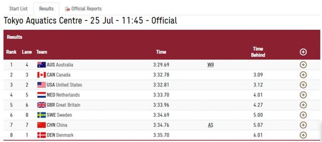 Olympic Tokyo: Australia lập kỷ lục thế giới mới ở môn bơi - Ảnh 1.