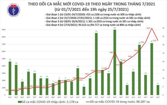 Thêm 3.552 ca mắc COVID-19, nâng tổng số mắc trong ngày lên 7.531 ca - Ảnh 1.