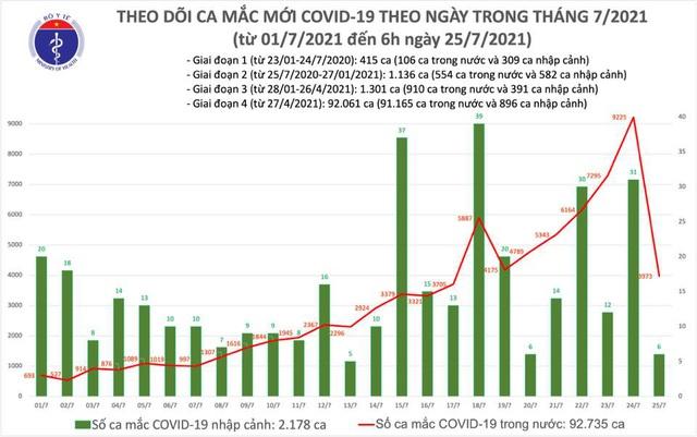 Sáng 25/7: Có 3.979 ca mắc COVD-19 tại TP Hồ Chí Minh và 20 địa phương khác - ảnh 1