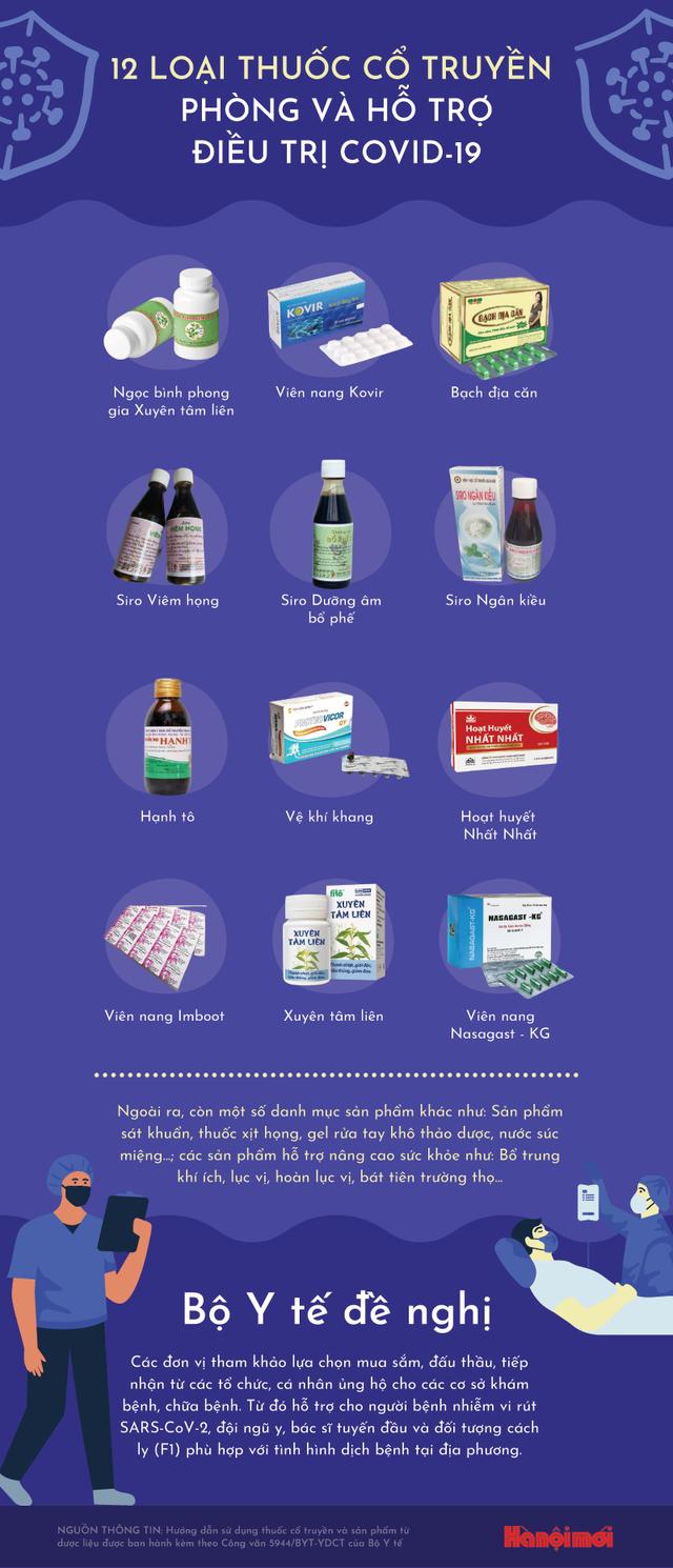 12 loại thuốc cổ truyền hỗ trợ điều trị COVID-19 - Ảnh 1.