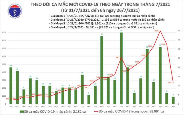 Sáng 26/7, thêm 2.708 ca mắc COVID-19, tổng số ca mắc ở Việt Nam vượt 101.000  - Ảnh 1.