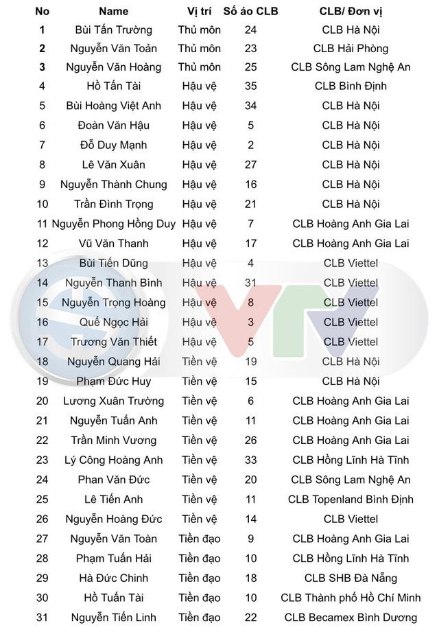 HLV Park Hang-seo đề xuất danh sách tập trung ĐT Việt Nam với 31 cầu thủ - Ảnh 2.