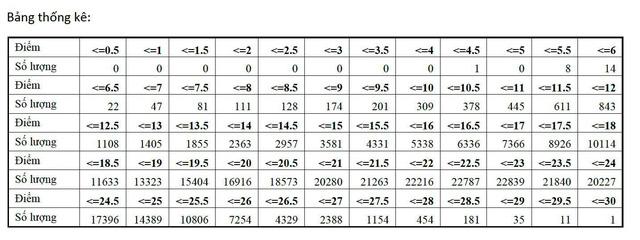 Phổ điểm khối A: Nhiều thí sinh đạt 22-23 điểm, 12 thí sinh đạt trên 29 điểm - Ảnh 4.