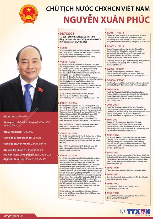 Ông Nguyễn Xuân Phúc tái đắc cử Chủ tịch nước nhiệm kỳ 2021 - 2026 - Ảnh 3.