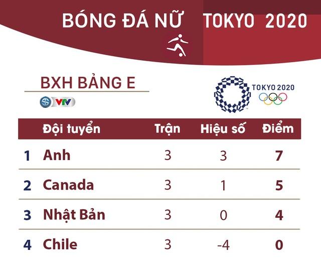 Kết quả, BXH bóng đá nữ Olympic Tokyo, ngày 27/7: ĐT Hà Lan đại thắng ĐT Trung Quốc - Ảnh 2.