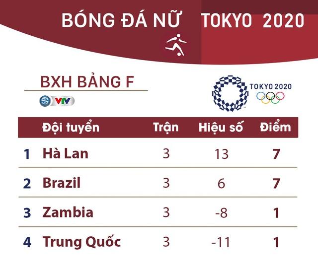 Kết quả, BXH bóng đá nữ Olympic Tokyo, ngày 27/7: ĐT Hà Lan đại thắng ĐT Trung Quốc - Ảnh 3.