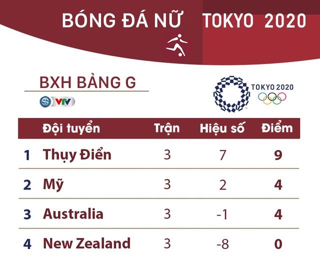 Kết quả, BXH bóng đá nữ Olympic Tokyo, ngày 27/7: ĐT Hà Lan đại thắng ĐT Trung Quốc - Ảnh 4.