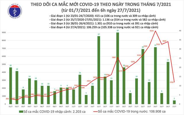 Sáng 27/7, có 2.764 ca mắc COVID-19, hơn 21.000 người khỏi bệnh - Ảnh 1.
