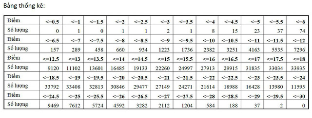 Phổ điểm khối C: Điểm trung bình là 18,32 - Ảnh 4.