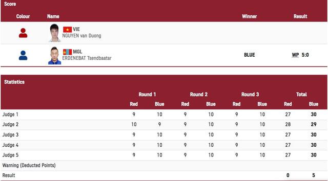Olympic Tokyo   Nguyễn Văn Đương dừng bước tại vòng 1/16 môn boxing - Ảnh 2.