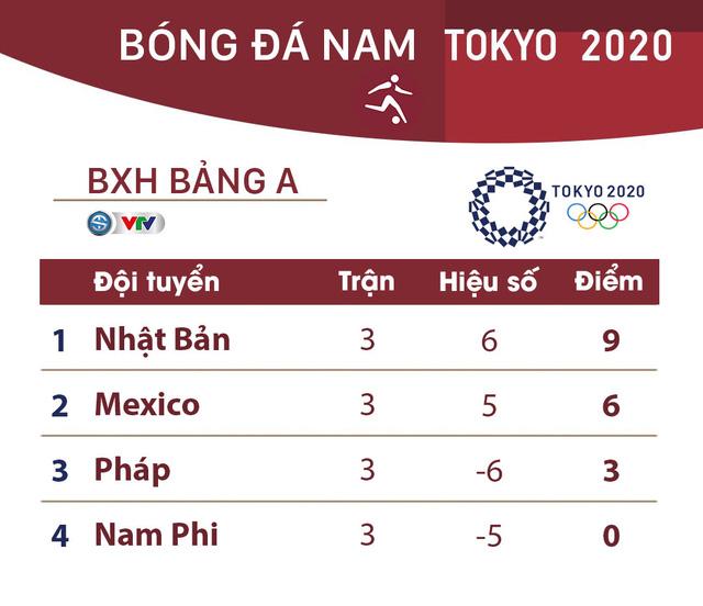 Olympic Tokyo 2020 | Pháp 0-4 Nhật Bản | Cơn mưa bàn thắng cho đội chủ nhà - Ảnh 4.