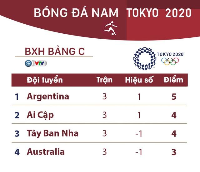 Olympic Tokyo 2020 | Bóng đá nam | Olympic Tây Ban Nha 1-1 Olympic Argentina - Ảnh 5.