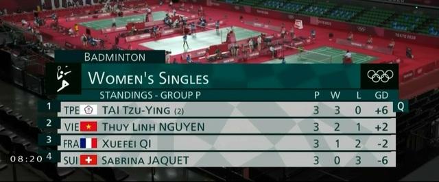 Olympic Tokyo 2020   Nguyễn Thùy Linh giành chiến thắng trước Sabrina Jaquet - Ảnh 2.