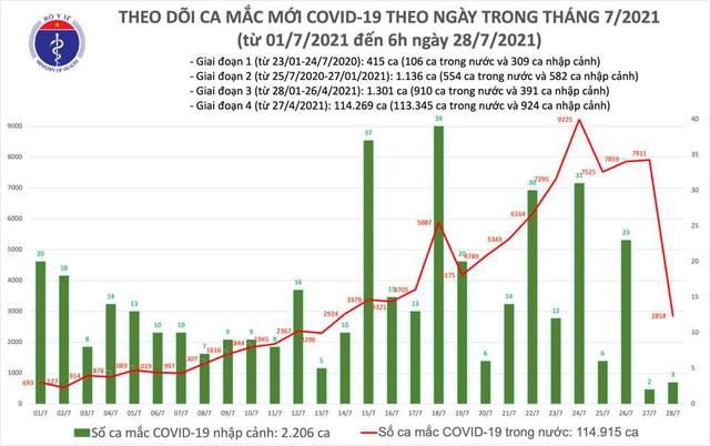 Sáng 28/7, Việt Nam thêm 2.861 ca mắc COVID-19 - Ảnh 1.