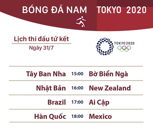Xác định các cặp đấu tứ kết bóng đá nam Olympic Tokyo 2020 - Ảnh 1.