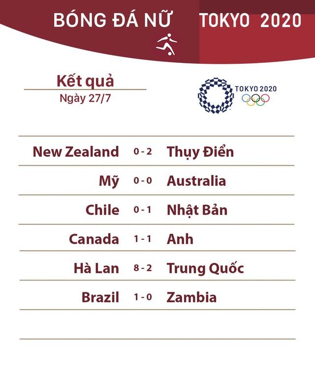 Kết quả, BXH bóng đá nữ Olympic Tokyo, ngày 27/7: ĐT Hà Lan đại thắng ĐT Trung Quốc - Ảnh 1.