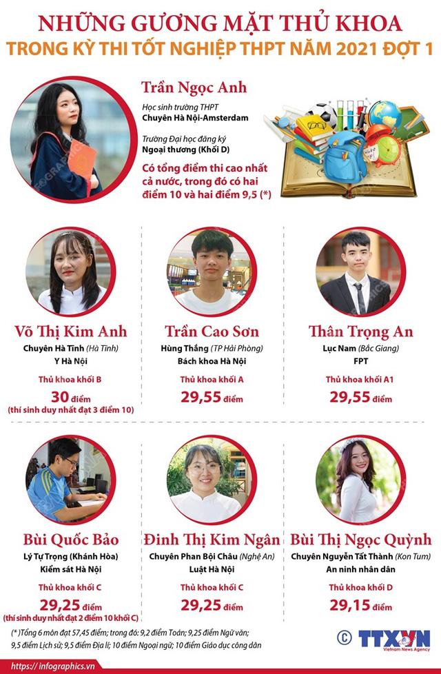 Những gương mặt thủ khoa trong Kỳ thi tốt nghiệp THPT năm 2021 - Ảnh 1.