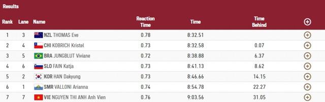 Olympic Tokyo | Ánh Viên về cuối tại vòng loại 800m tự do nữ - Ảnh 2.