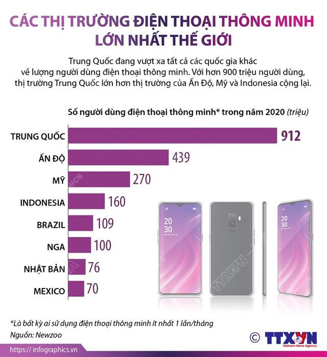 Điểm danh các thị trường điện thoại thông minh lớn nhất thế giới - Ảnh 1.