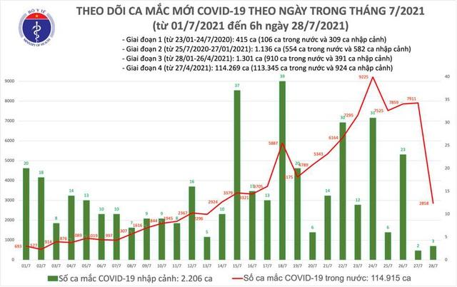 Sáng 29/7, thêm 2.821 ca mắc COVID-19; hơn 5,3 triệu liều vaccine đã được tiêm - Ảnh 1.