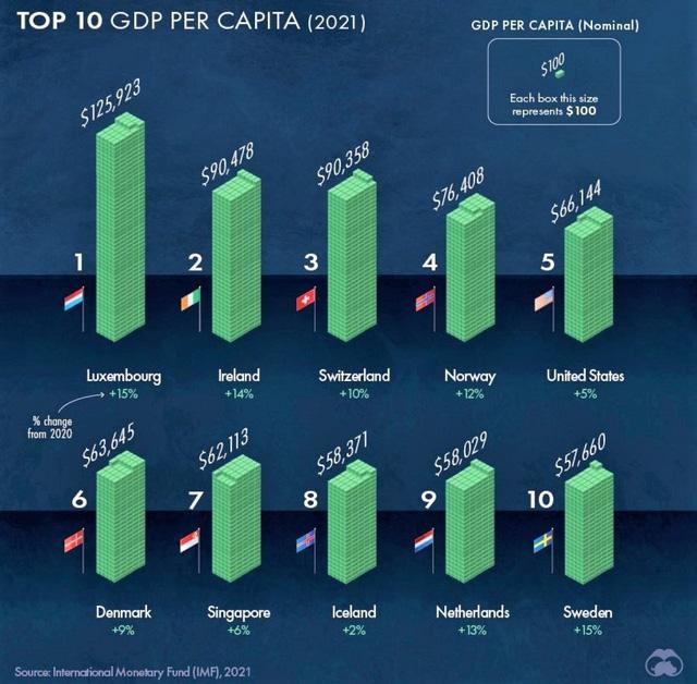 Bức tranh thu nhập bình quân theo đầu người thế giới năm 2021 - Ảnh 2.