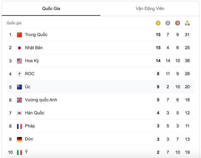 Bảng tổng sắp huy chương Olympic Tokyo 2020: Trung Quốc vươn lên dẫn đầu - Ảnh 1.