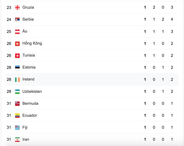 Bảng tổng sắp huy chương Olympic Tokyo 2020: Trung Quốc vươn lên dẫn đầu - Ảnh 3.