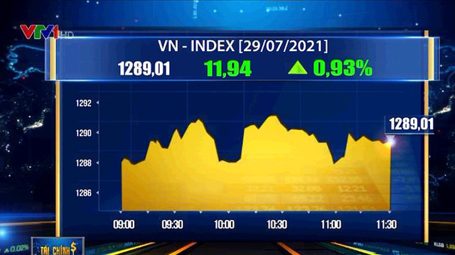 """""""Bank, chứng, thép"""" hút dòng tiền, VN-Index tăng chạm mốc 1.290 điểm - Ảnh 1."""
