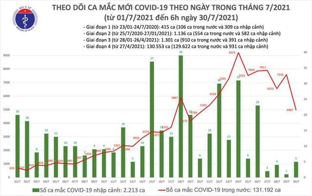 Sáng 30/7, có 4.992 ca mắc COVID-19, tổng số ca mắc ở Việt Nam là 133.405 - Ảnh 1.