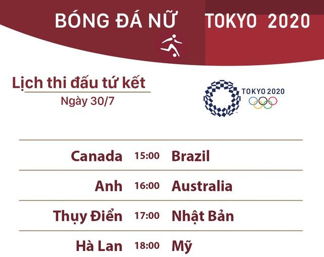 Lịch thi đấu tứ kết bóng đá nữ Olympic Tokyo 2020: Nữ Brazil vs Canada, Nhật Bản vs Thuỵ Điển - Ảnh 1.