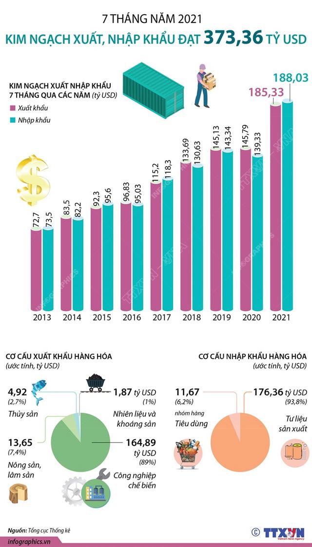 7 tháng năm 2021, tổng kim ngạch xuất nhập khẩu vượt 373 tỷ USD - Ảnh 1.