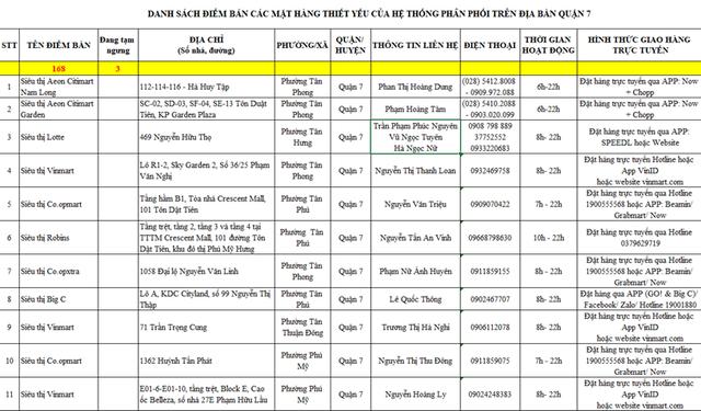 TP Hồ Chí Minh công bố danh sách các điểm bán hàng thiết yếu