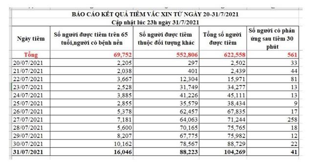 TP Hồ Chí Minh hướng tới mốc tiêm vaccine COVID-19 cho 150.000 người/ngày - Ảnh 2.