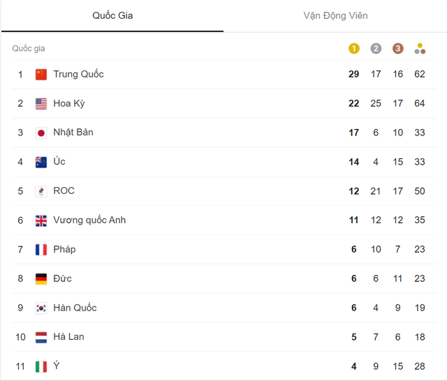 Olympic Tokyo 2020   Bảng tổng sắp huy chương ngày 2/8: Đoàn Trung Quốc tiếp tục dẫn đầu - Ảnh 1.